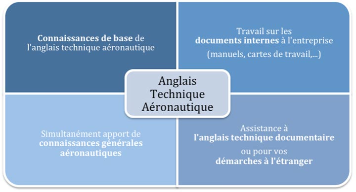3abdi formation anglais technique de la production et de la maintenance a u00e9ronautique